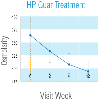 HP Guar Treatment chart